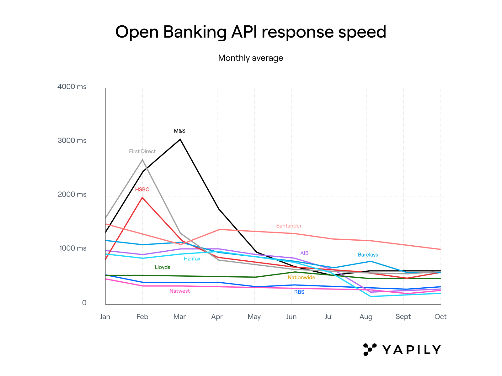Open Banking API performance review 2020