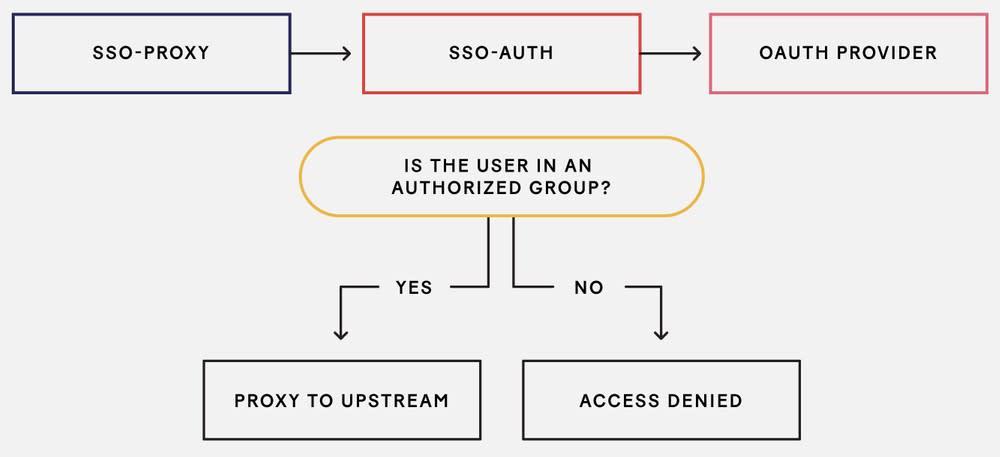 <i>Authorization</i>