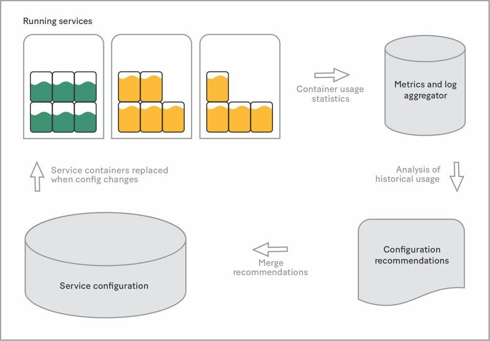 <i>New containers based on configuration recommendations have 50 percentusage.</i>