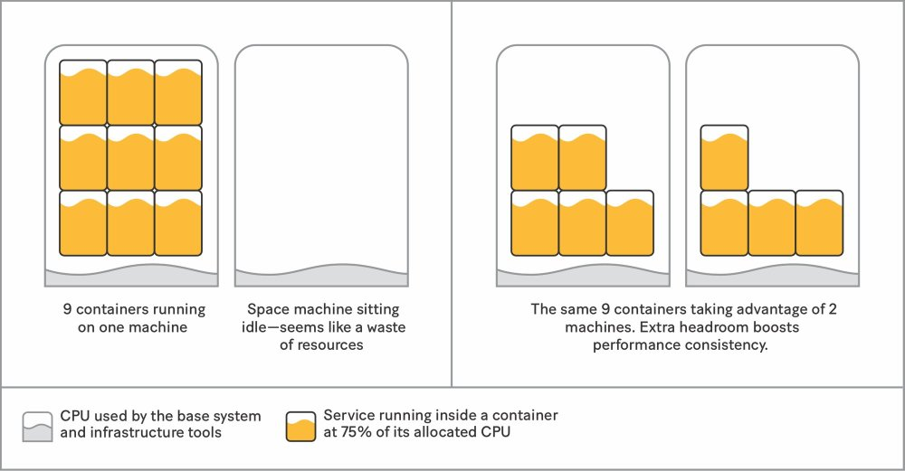 <i>Spreading containers evenly across multiple machines gives services moreheadroom.</i>