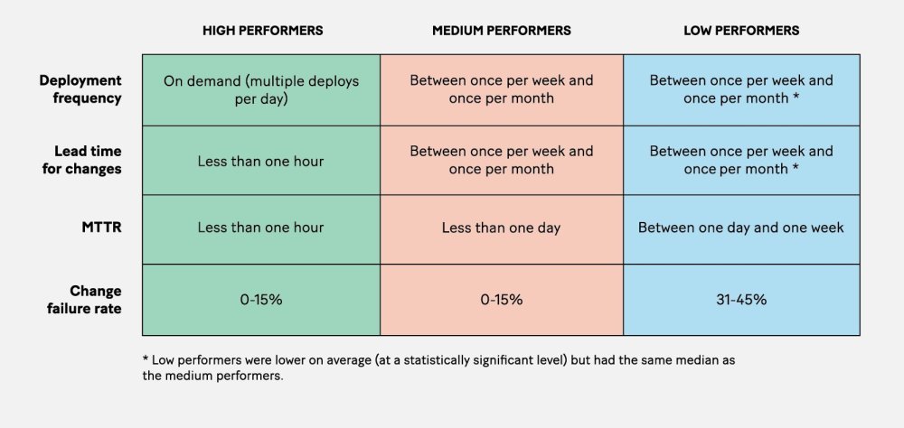 """<i>Source: Nicole Forsgren, Jez Humble, and Gene Kim,""""Measuring Performance,"""" in</i>Accelerate: The Science behind DevOps: Building and Scaling High Performing Technology Organizations<i>(Portland:ITRevolution, 2018),19.</i>"""