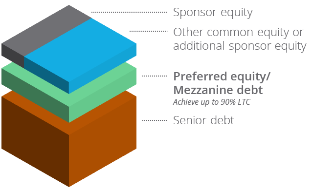 Equity Capital Stack Financing Image