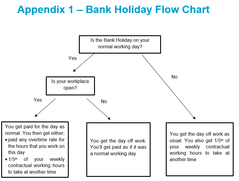 Bank Holiday Guide Co Op Support Agreement Co Op Colleagues