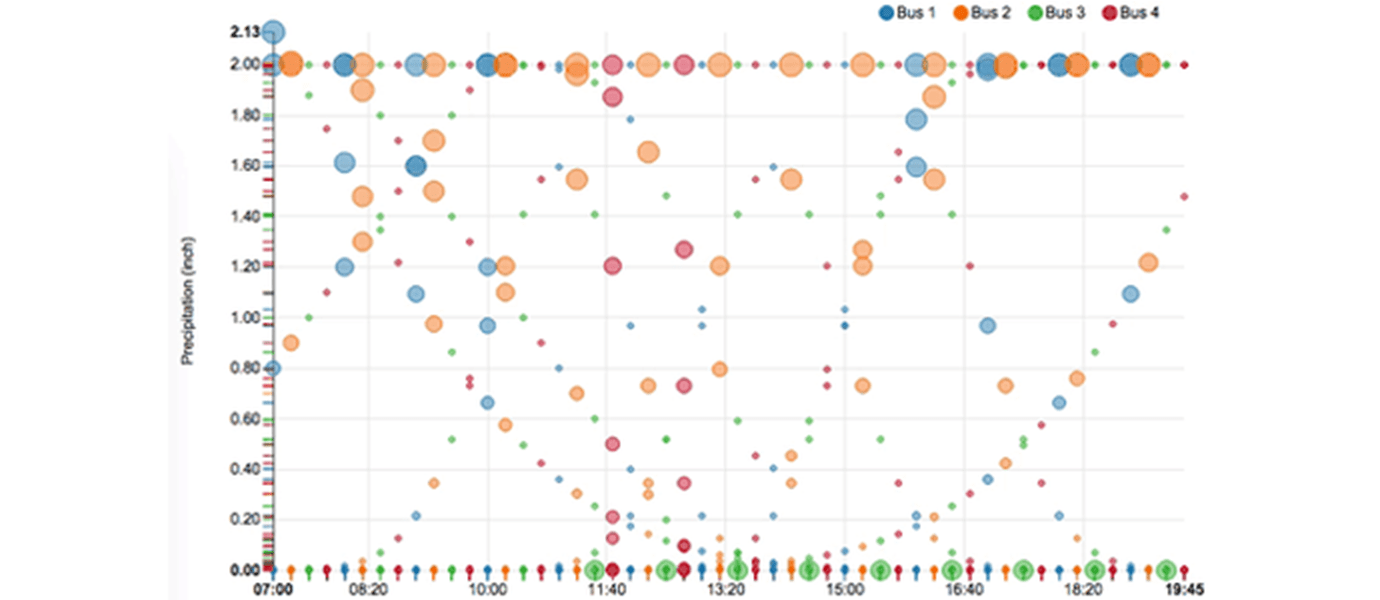 Creating Real-time Updating Data Visualizations with NVD3