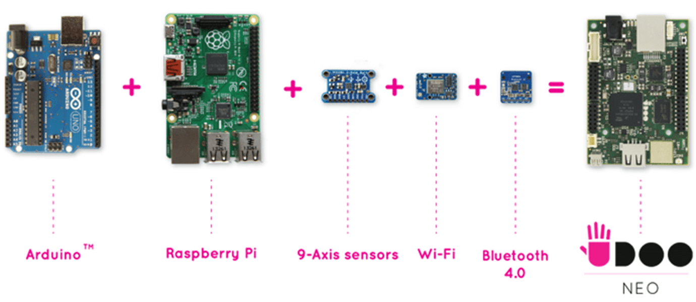 UDOO Neo: The Internet of Things Board