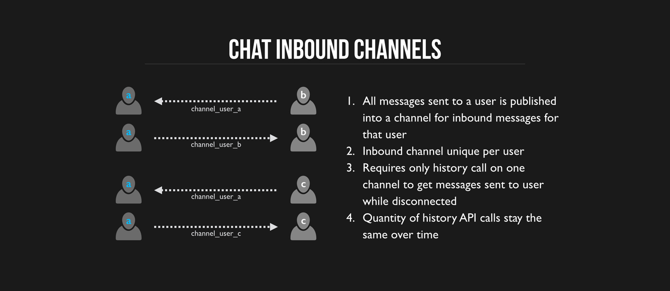 Inbound Channel Pattern for Efficient 1-1 Chat Management