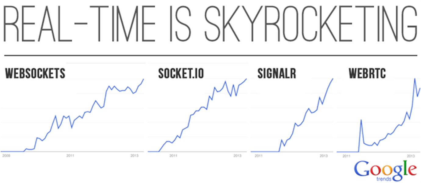 Demand for Real-Time is Skyrocketing