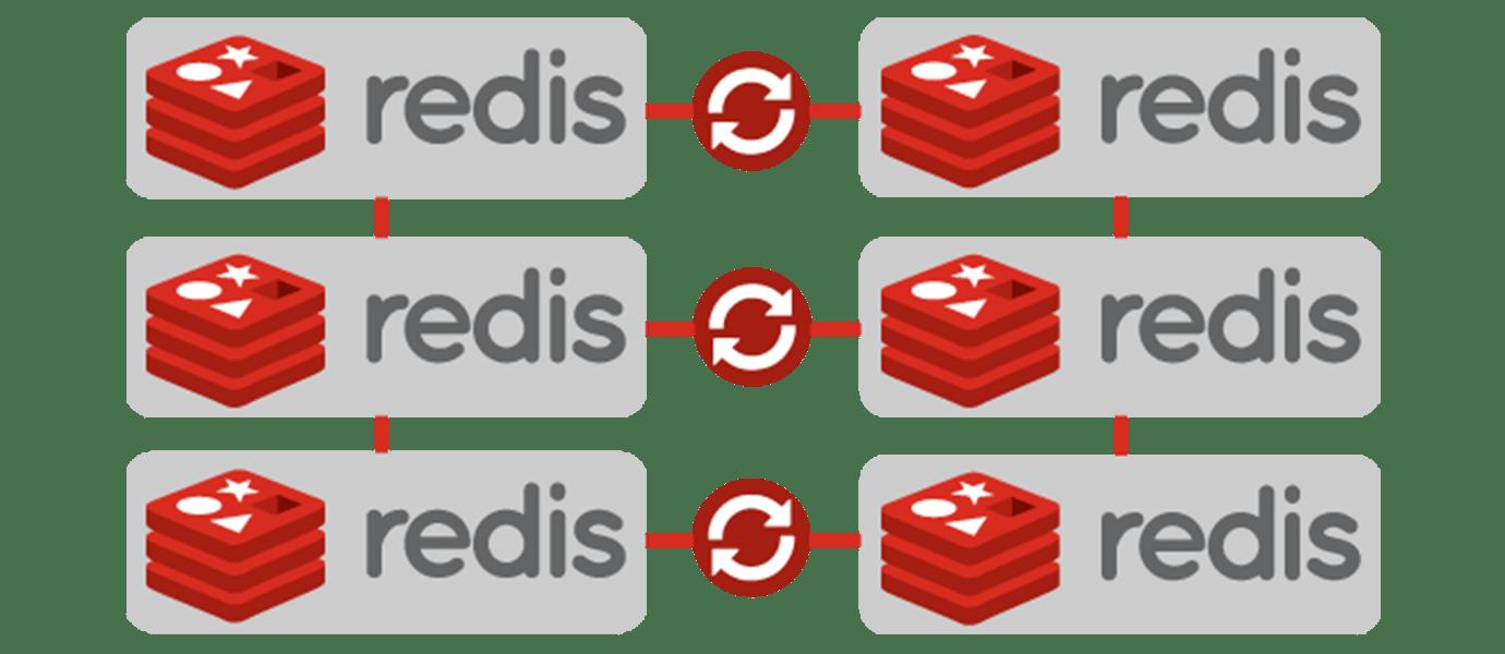 Get Redis Replication Right: Multi Data Center Support