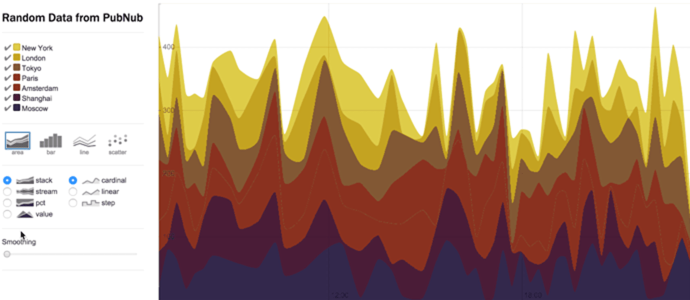 Stream Data to Create Real-time Charts w/ D3.js and Rickshaw