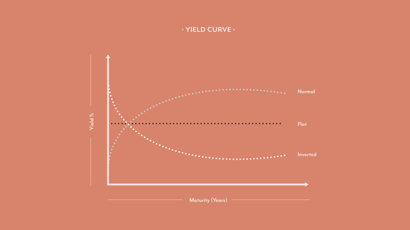 Illustration of Yield Curve