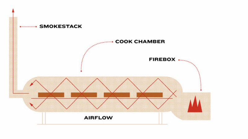 What Is a BBQ Smoker? 6 Types of Meat Smokers and the Best
