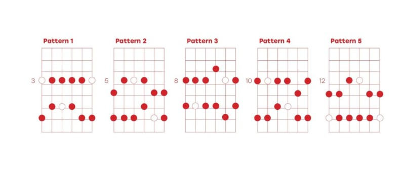 what is the blues scale learn how to play major and minor blues scales 2019 masterclass. Black Bedroom Furniture Sets. Home Design Ideas