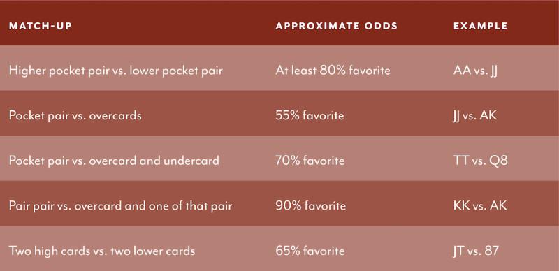 calculating odds diagram