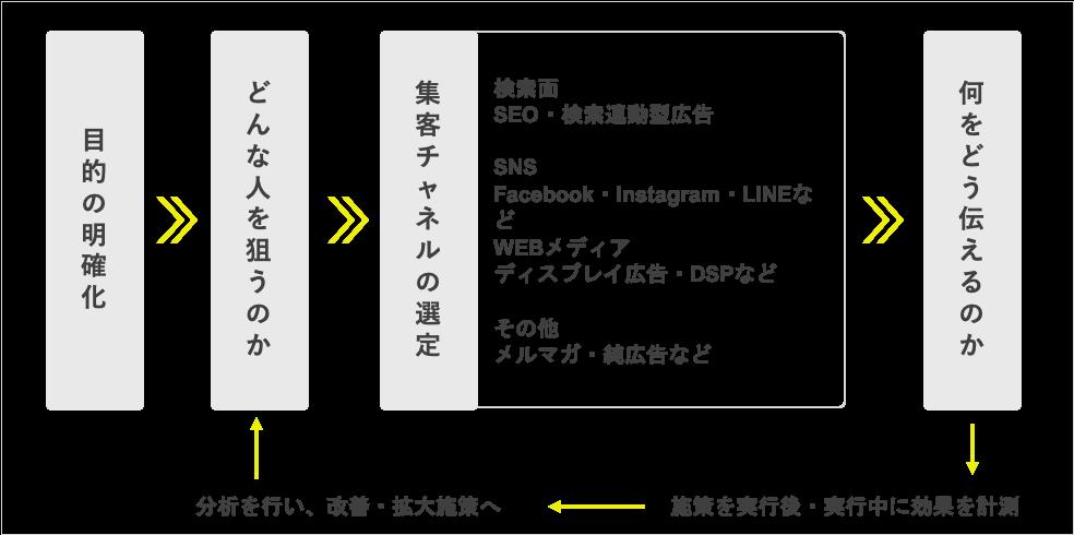 tips001