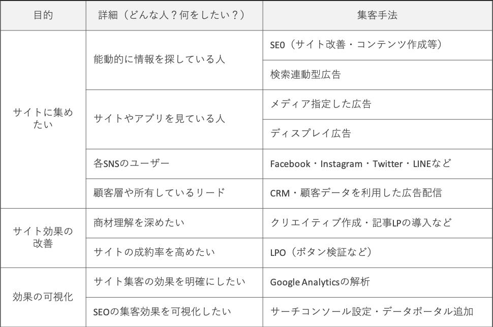 デジタルマーケティングメニュー表