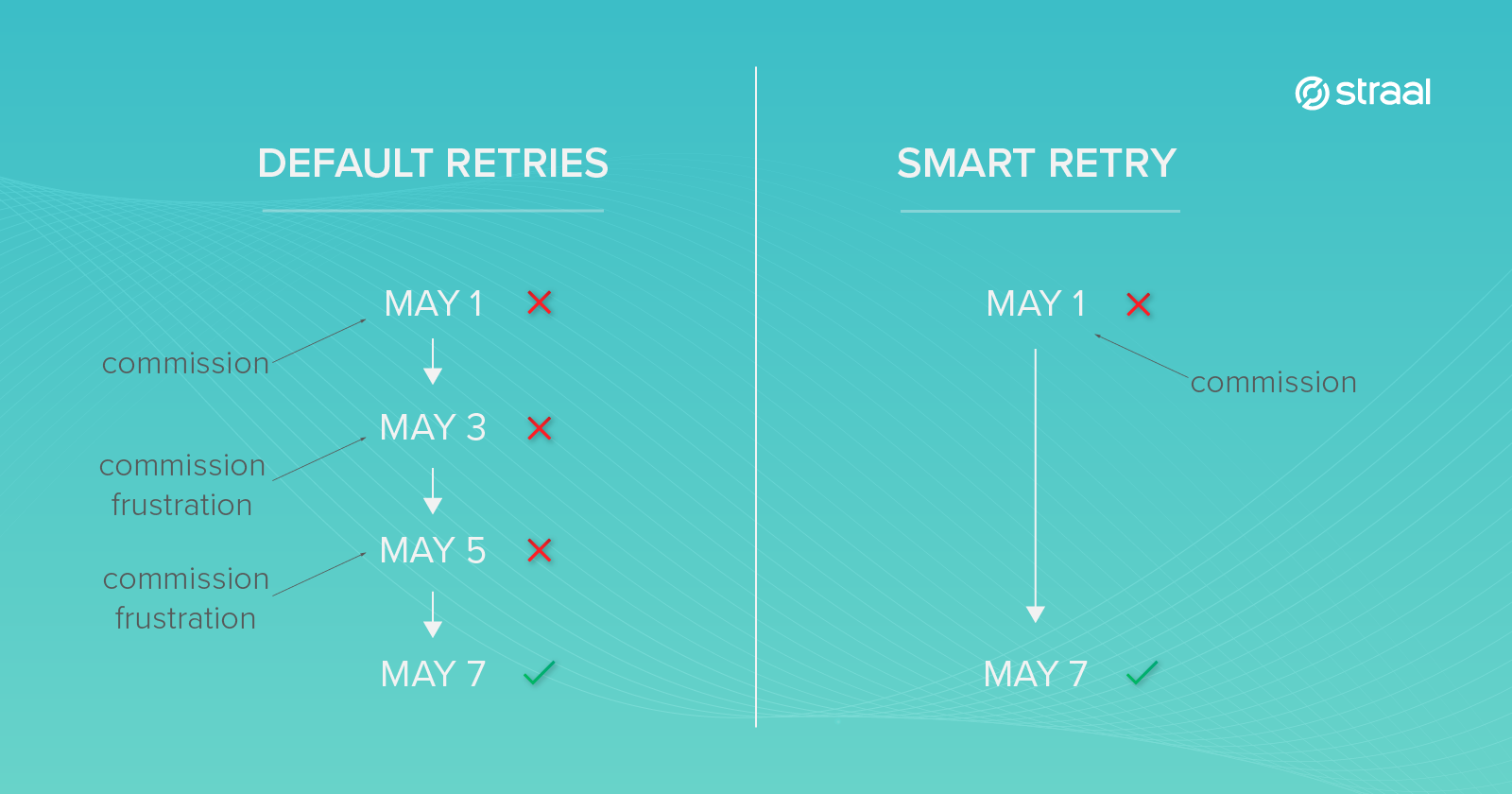 Default retries vs. Smart Retry