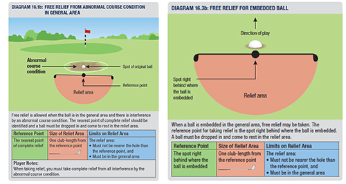 General Area – Basic Rules and Common Relief Situations_2