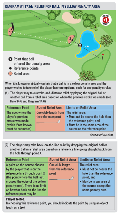 Penalty Areas – Basic Rules and Common Relief Situations (Rule 17)_1