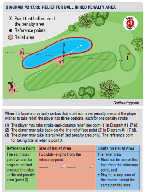 Penalty Areas – Basic Rules and Common Relief Situations (Rule 17)_2