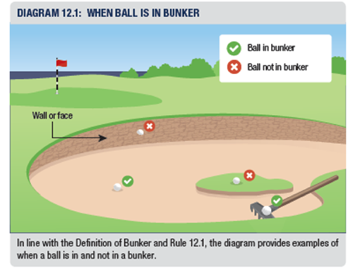 Bunkers – Basic rules and common relief situations (Rule 12)_1