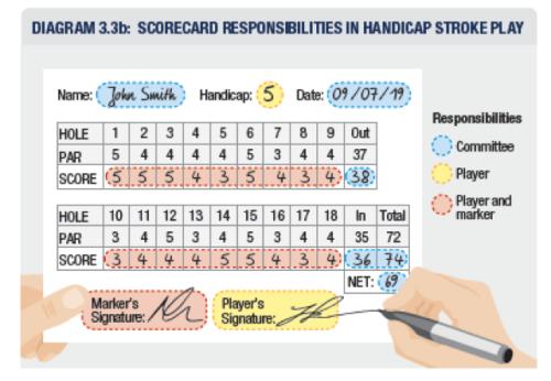Rule 1 - Scorecard responsibilities