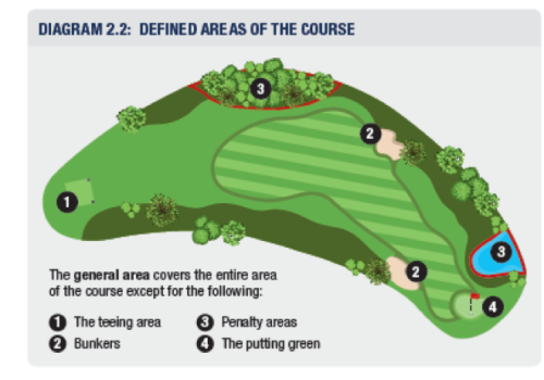 Defined areas of the course (Rule 2)