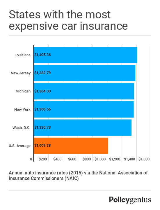 Louisiana, New Jersey, Michigan, New York, and Washington DC are the states with the most expensive average car insurance rates, per the National Association of Insurance Commissioners.
