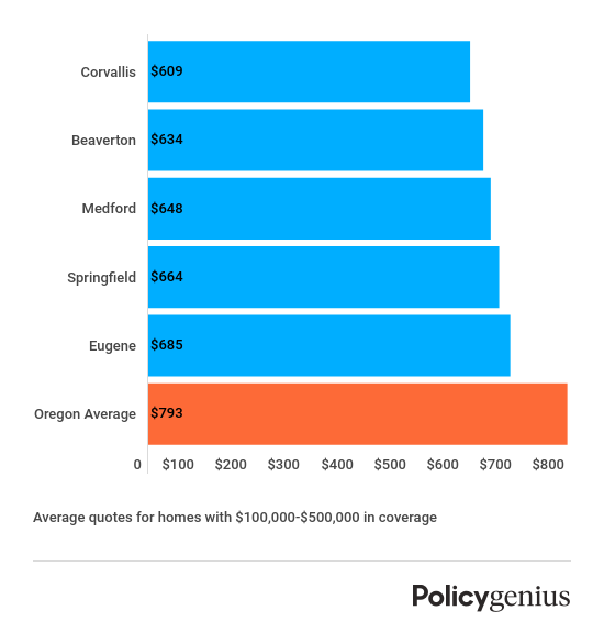 Cheapest Oregon cities