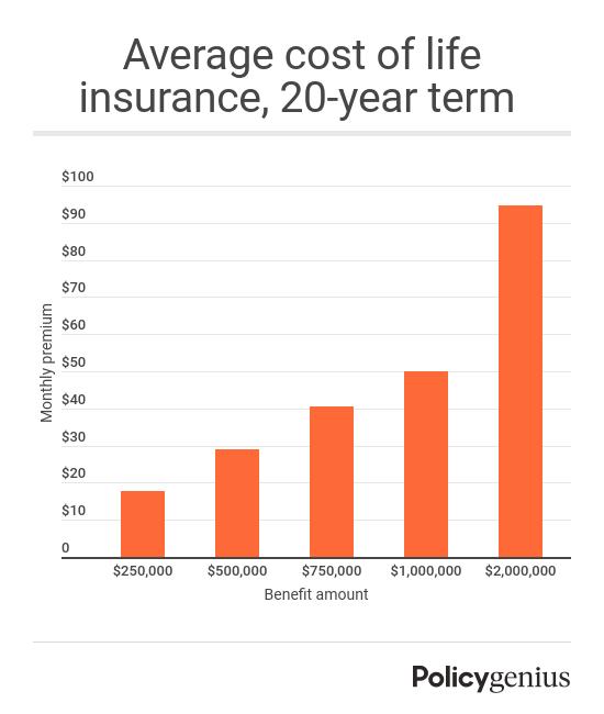 Average Life Insurance Rates For 2021 Policygenius
