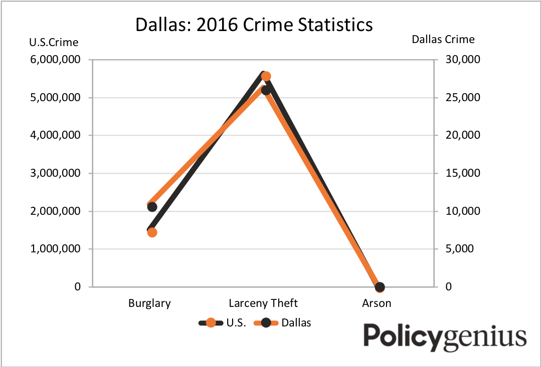 dallas crime stats final