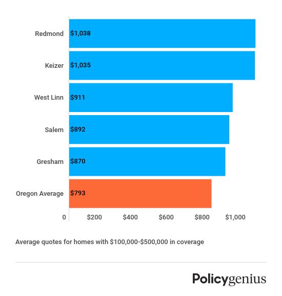 Most expensive Oregon cities