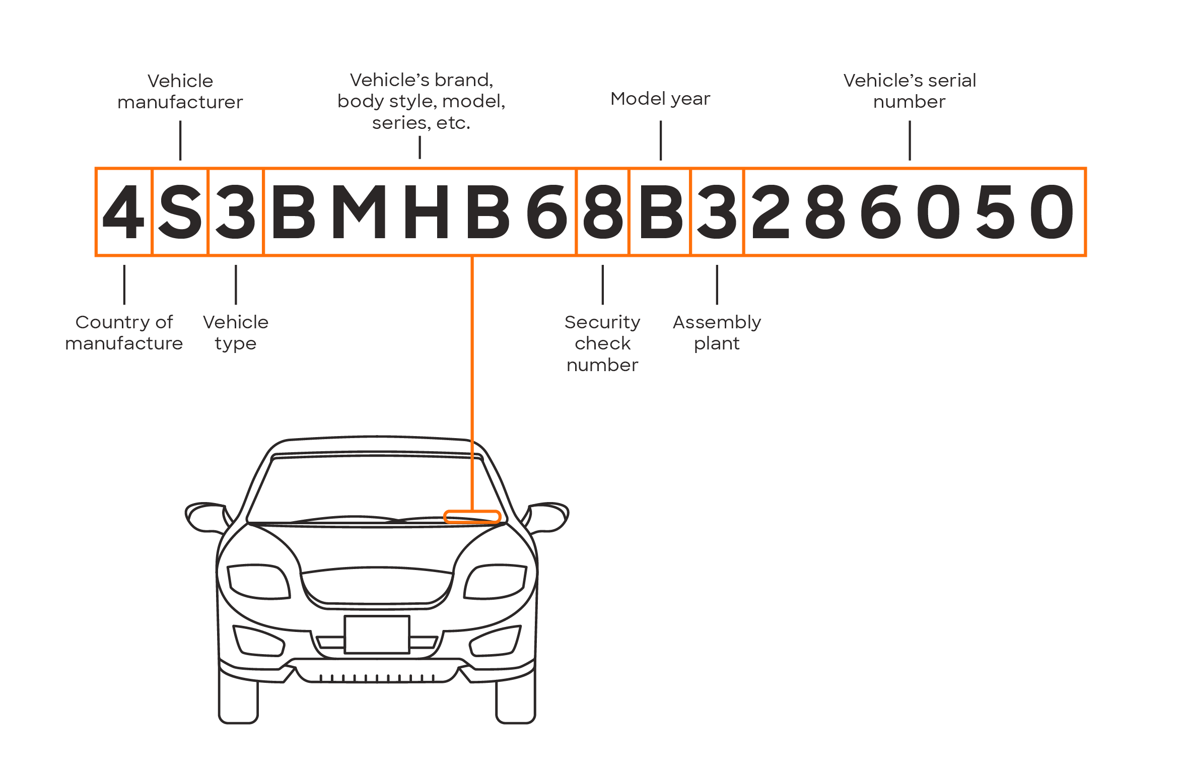Vehicle Vin Number >> What Is A Vin Vehicle Identification Number
