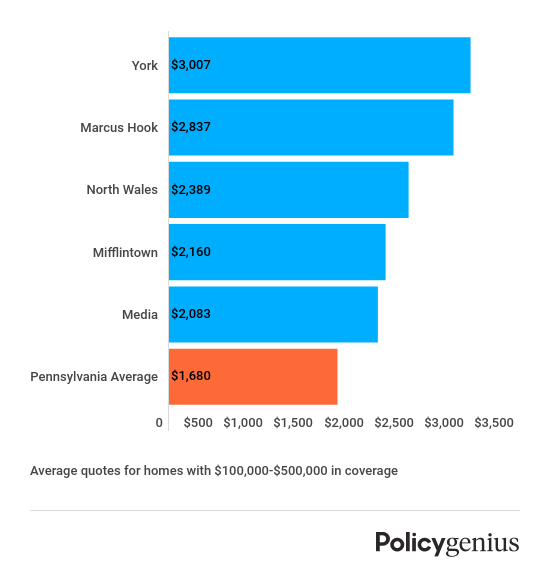 pennsylvania-most-expensive-cities-for-homeowners-insurance