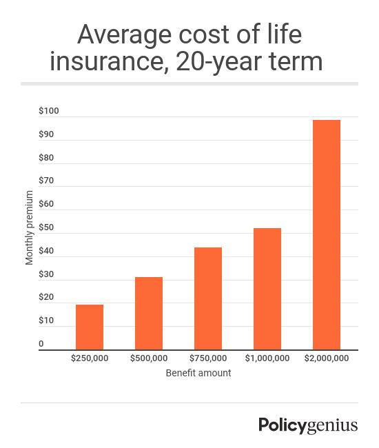 The average cost of life insurance