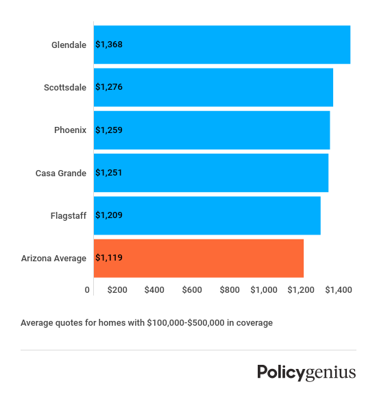 Most expensive cities for homeowners insurance AZ