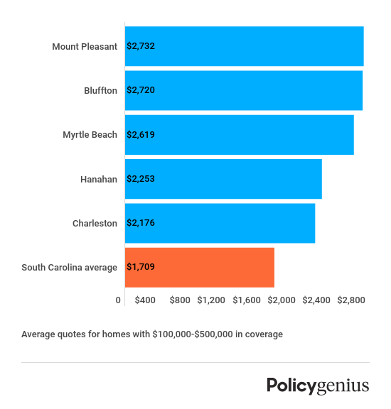 south-carolina-most-expensive-cities-homeowners-insurance