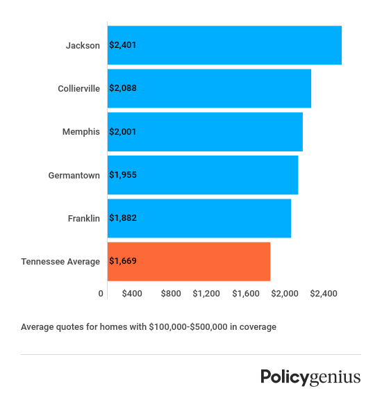 Most expensive cities homeowners insurance Tennessee