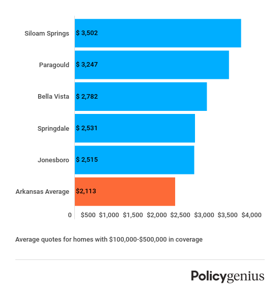 arkansas-most-expensive-homeowners-insurance