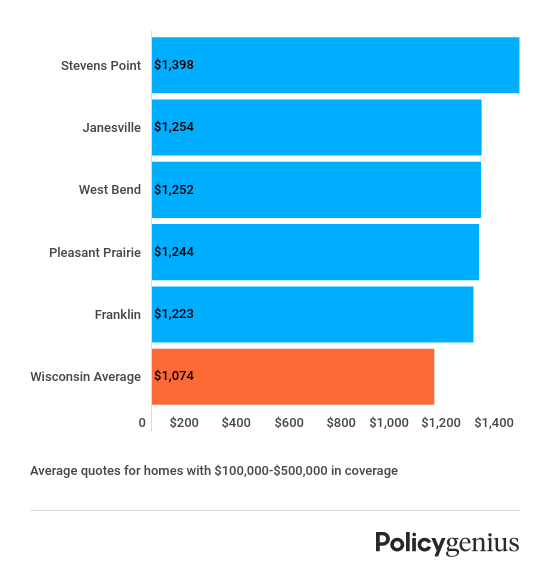 Most expensive cities - Wisconsin homeowners insurance