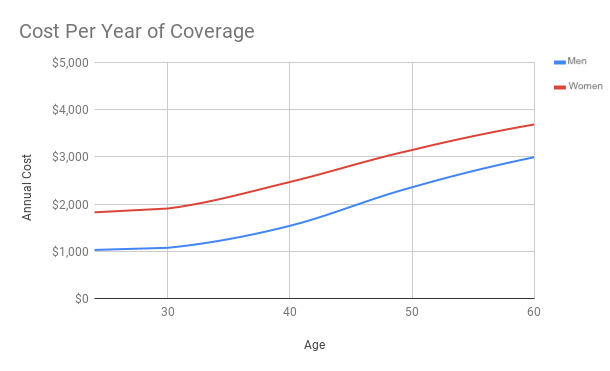 Disability Insurance Rates By Age