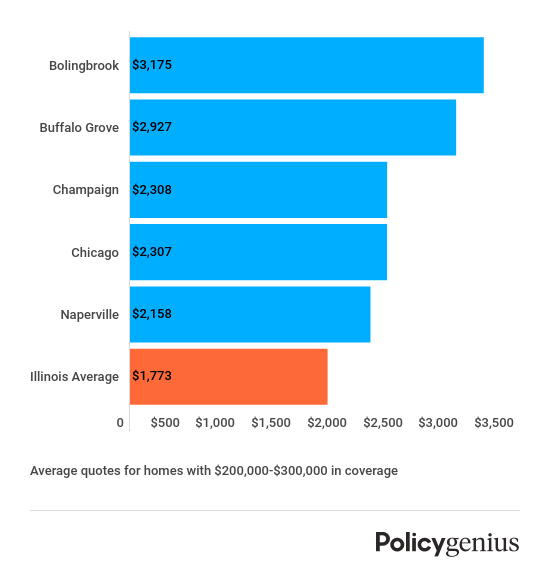illinois-most-expensive-cities-for-homeowners-insurance