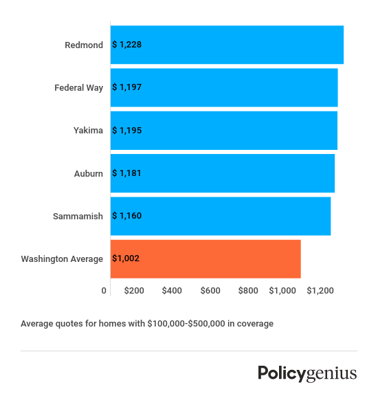 washington-most-expensive-homeowners-insurance