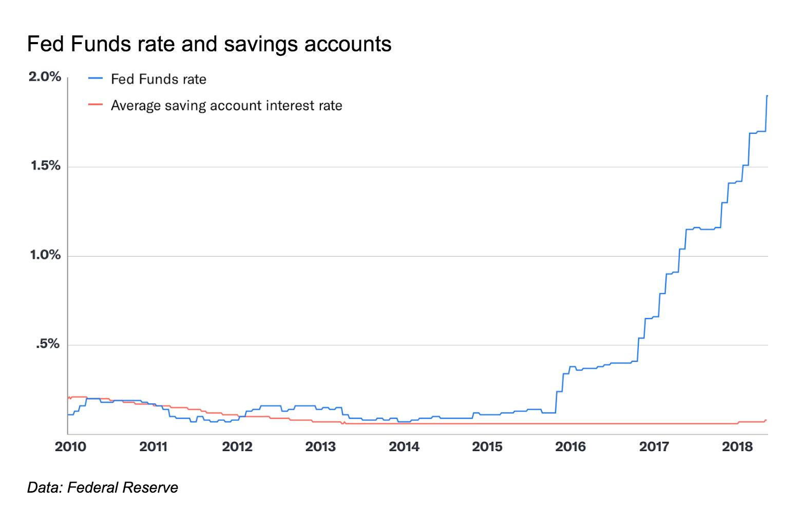 Betterment Smart Saver savings account interest rates