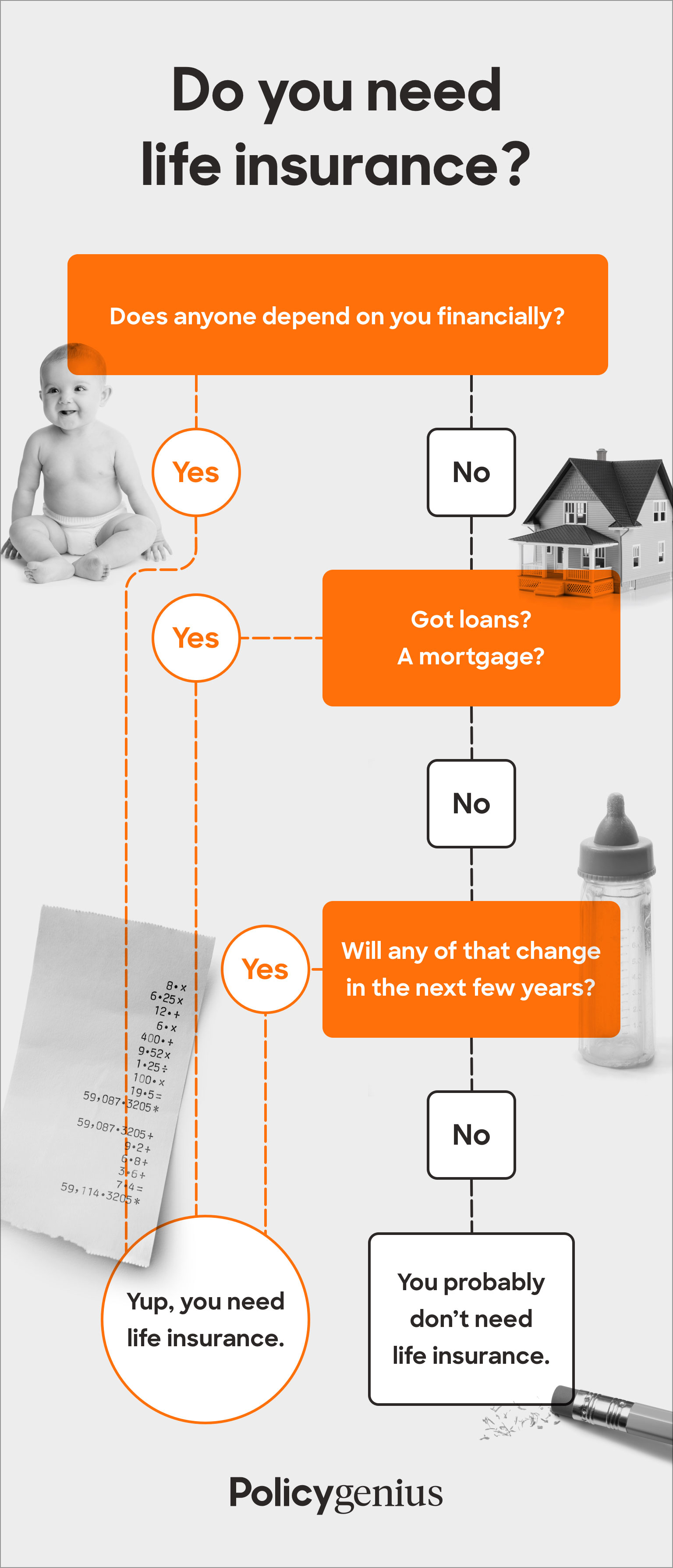 Policygenius Do I Need Life Insurance Flowchart