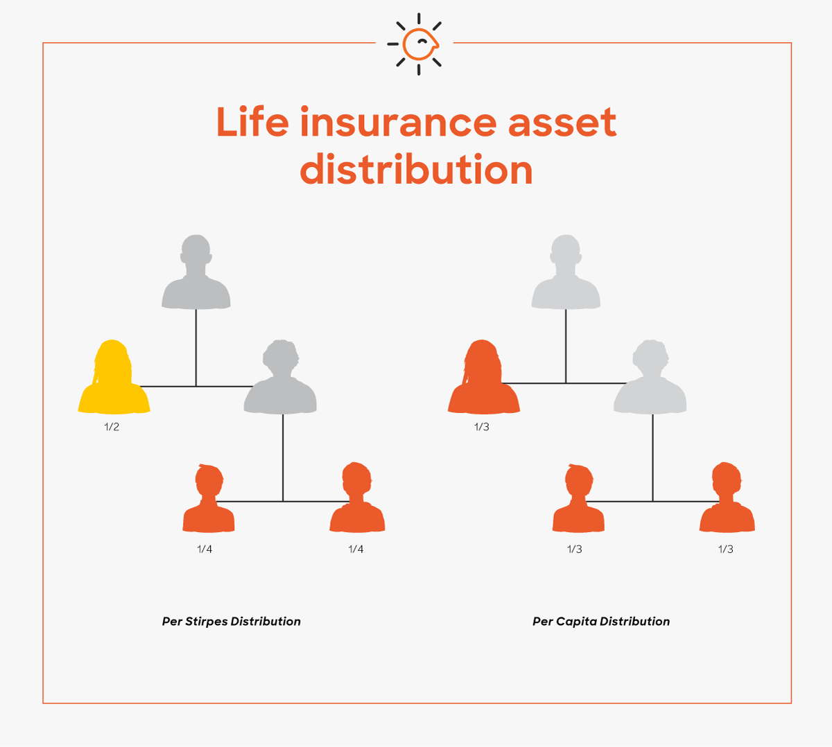 The life insurance death benefit will be distributed depending on how you have your beneficiaries set up. This will also affect what happens to assets if a beneficiary dies.