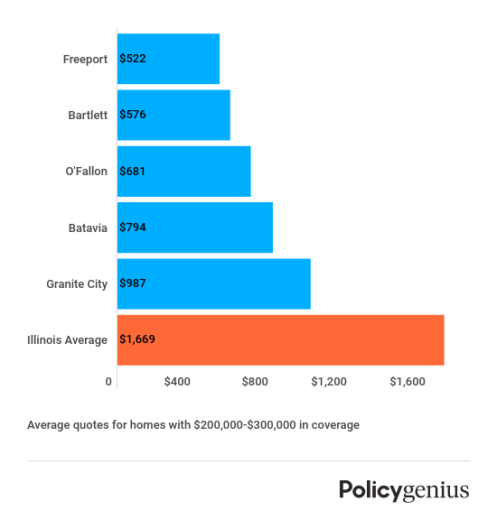 Homeowners Insurance In Illinois Policygenius