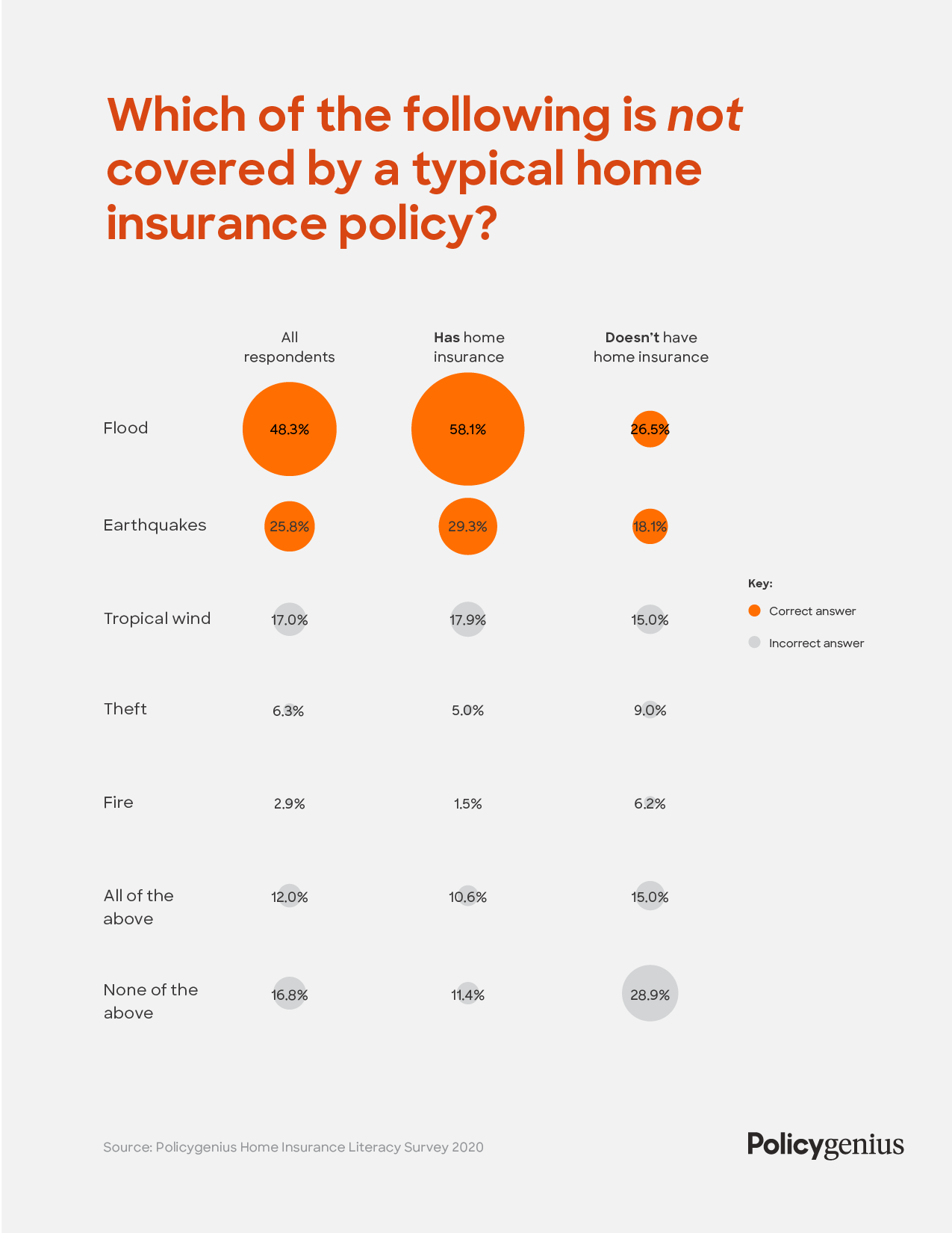Home insurance survey perils not covered