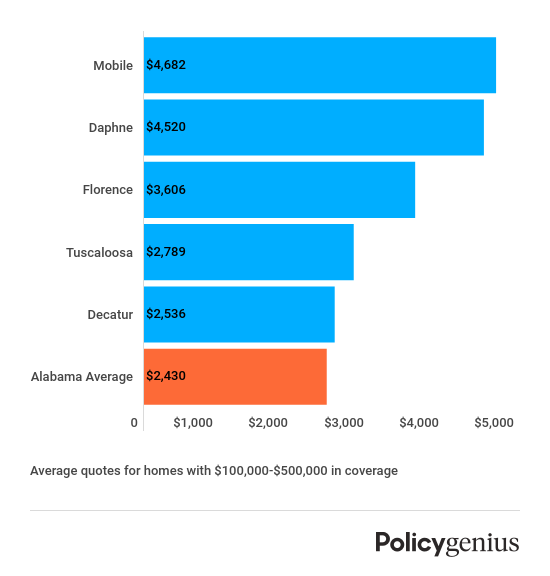 alabama-most-expensive-homeowners-insurance