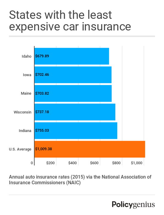 Idaho, Iowa, Maine, Wisconsin, and Indiana are the states with the cheapest average car insurance rates, per the National Association of Insurance Commissioners.