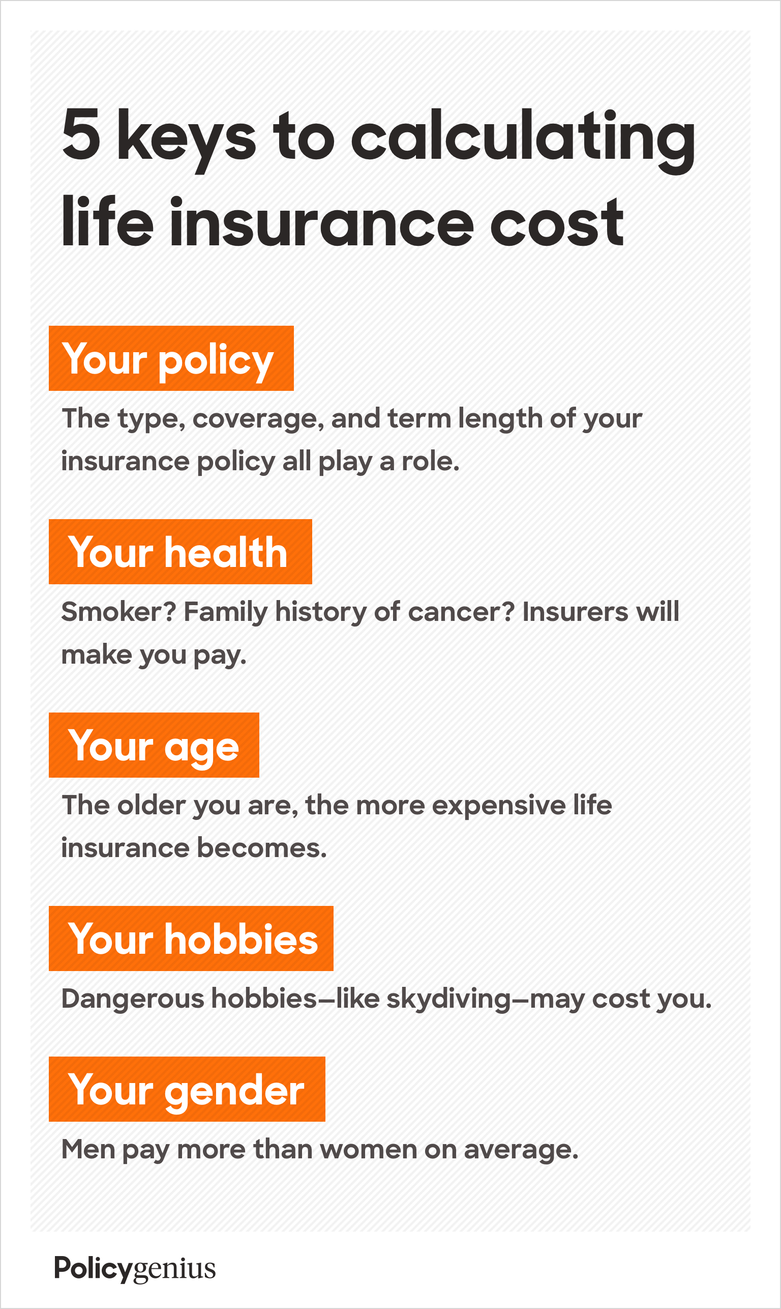 Life insurance cost if determined by five main factors: your policy type, your health, your age, your hobbies, and your gender. Learn more at Policygenius.